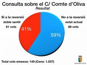 Resultats finals consulta ciutadana carrer Comte d'Oliva